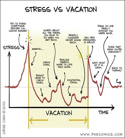 stress vs vacation rls s blog