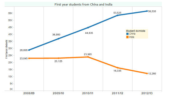 First-year-students-from-China-and-India