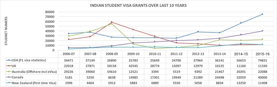 indian-students-over-last-10-years